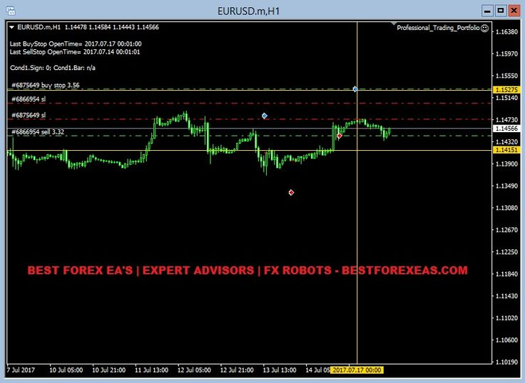 Best trading system ea