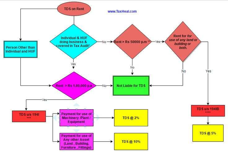 TDS on Rent 194IB and 194I Flow Chart Tax Updates Pinterest - rent rebate form