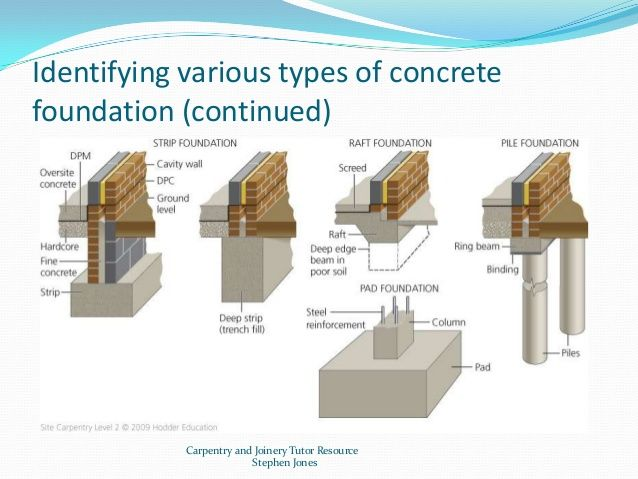 Types of house foundations and their main characteristics for Home foundation types