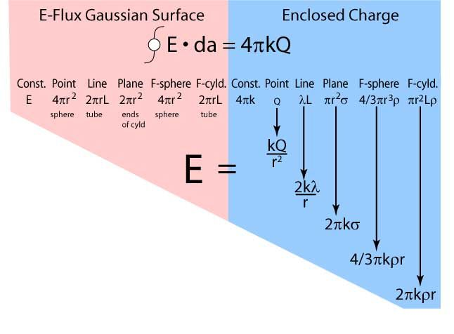 Image result for Gauss's law
