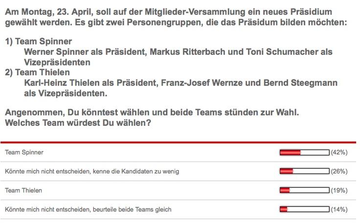 Werner Spinner scheint wirklich sehr beliebt zu sein! Beim Live-Tweeten fanden wir ihn auch sympathisch! #Spinner @fckoeln