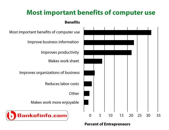 Importance of Computers in the Business World