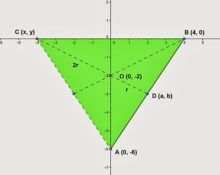 Topic for January 21, 2014: Getting the coordinates of the third vertex of a triangle if the two vertices and the point of intersection of the medians are given. Please visit the website to see the details. Thanks and have a nice day to everyone. If you have any questions, please send me an e-mail.