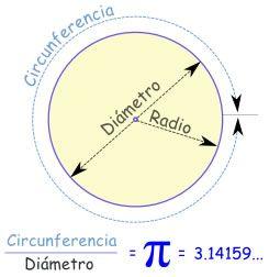 π (pi) es la relación entre la longitud de una circunferencia y su diámetro, en geometría euclidiana. Es un número irracional y una de las constantes matemáticas más importantes. Se emplea frecuentemente en matemáticas, física e ingeniería. El valor numérico de π, truncado a sus primeras cifras, es el siguiente:      \pi \approx 3,14159265358979323846 \; \dots El valor de π se ha obtenido con diversas aproximaciones a lo largo de la historia.