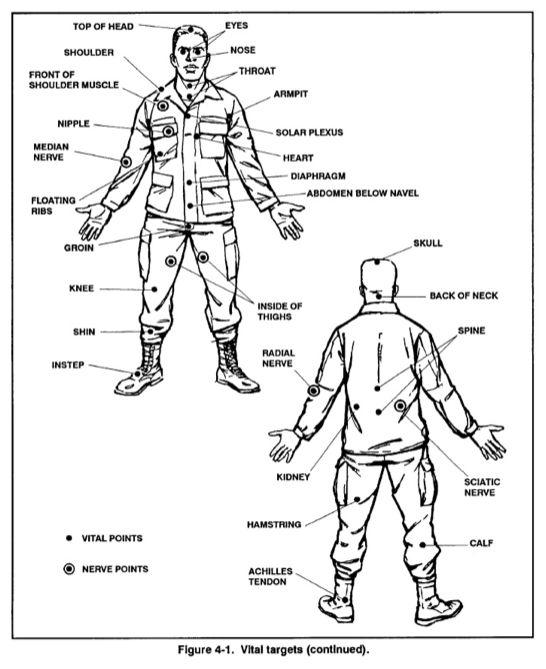 Krav Maga   Hand to Hand Combat techniques