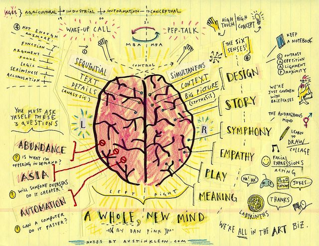 Map of a Whole New Mind