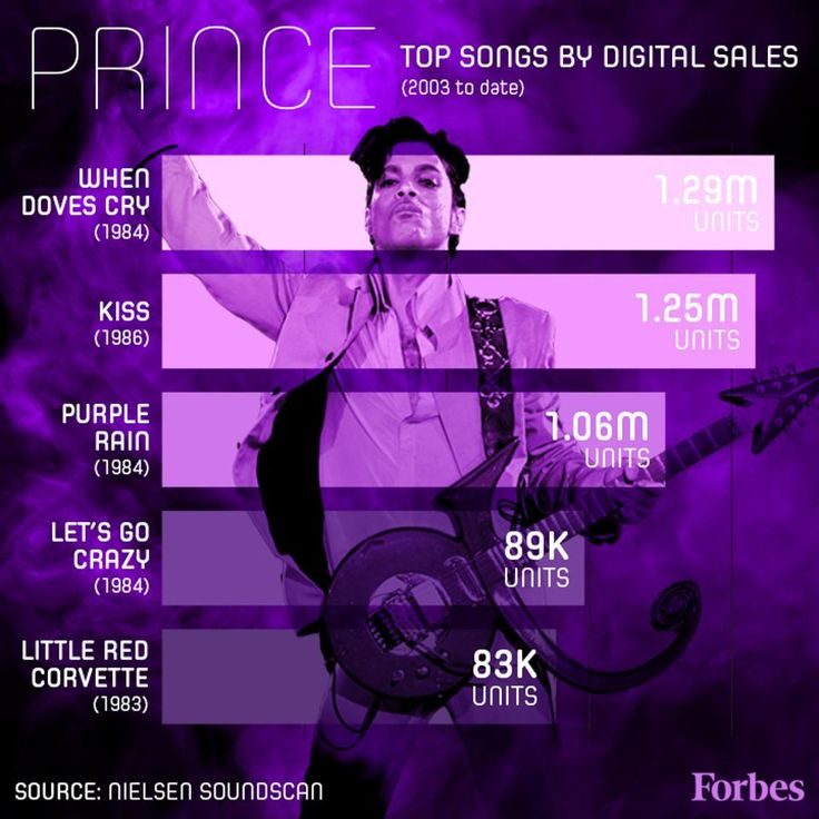 Prince's Most Popular Songs: Visualizing His Enduring Appeal In The Digital Age - Forbes