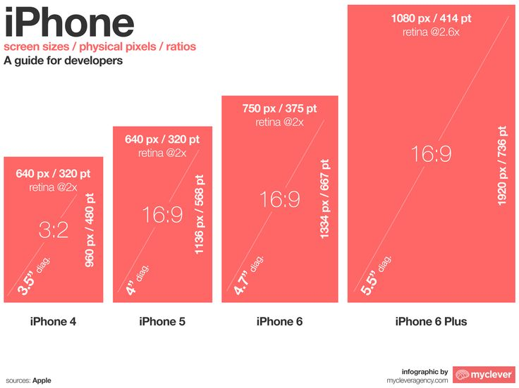 An Infographic For IPhone Screen Sizes The 6 And Plus Were Announced