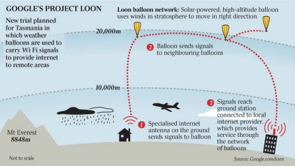 Google's Project Loon will provide ALL of Sri Lanka with hi-speed internet connectivity by early 2016.