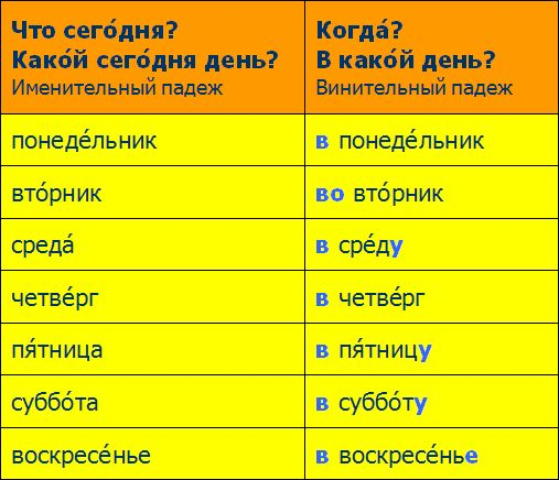 Время говорить по-русски::Грамматический справочник