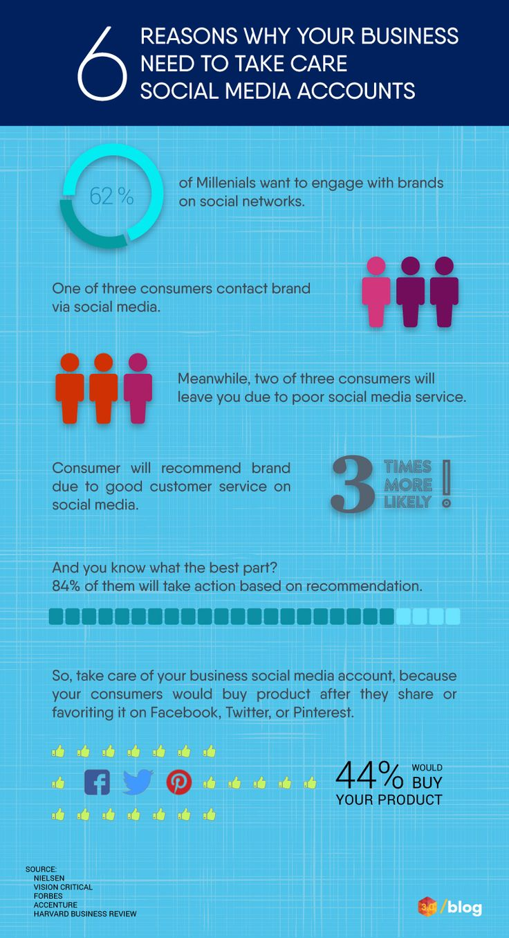 Take care your social media accounts now. #socialmedia #mediasocial #socialmediainfographics #media #business #active #activate #bornevia