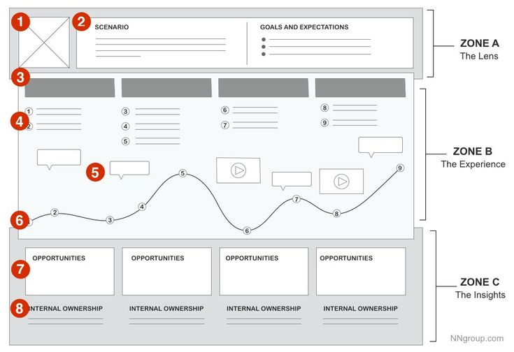 33 best ux diagrams images on pinterest design thinking service nielsen norman group on malvernweather Image collections