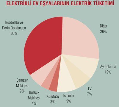 Elektrikli Ev Eşyalarının Ortalama Elektrik Tüketimi  #EnerjiVerimliÜrünEtiketi #enerji #enerjiverimliliği #tasarruf
