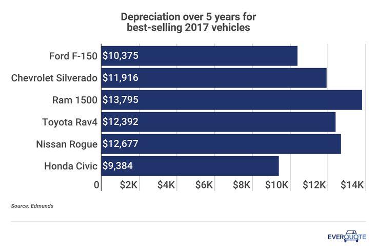 Car Depreciation Over 5 Years Nissan Rogue Car Insurance Toyota Rav4