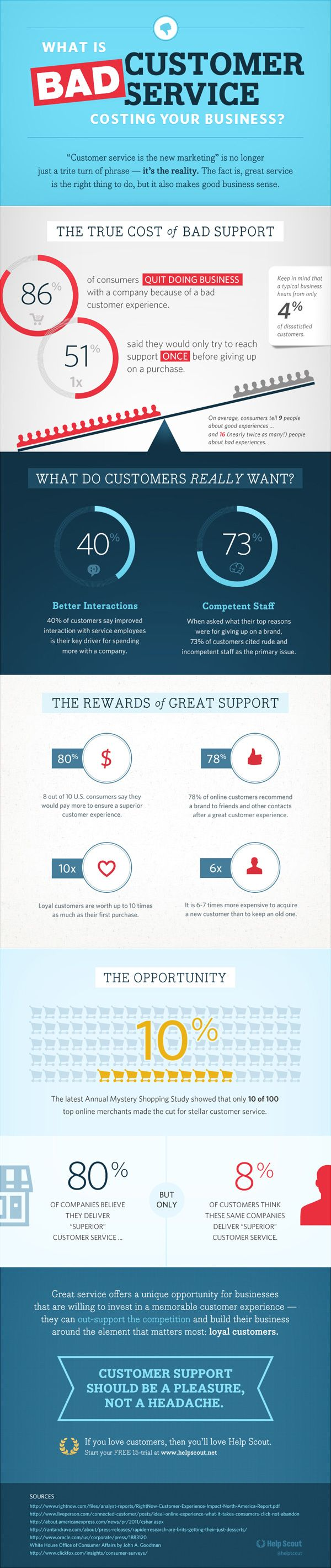 The True Cost Of Bad Customer Service [Infographic]