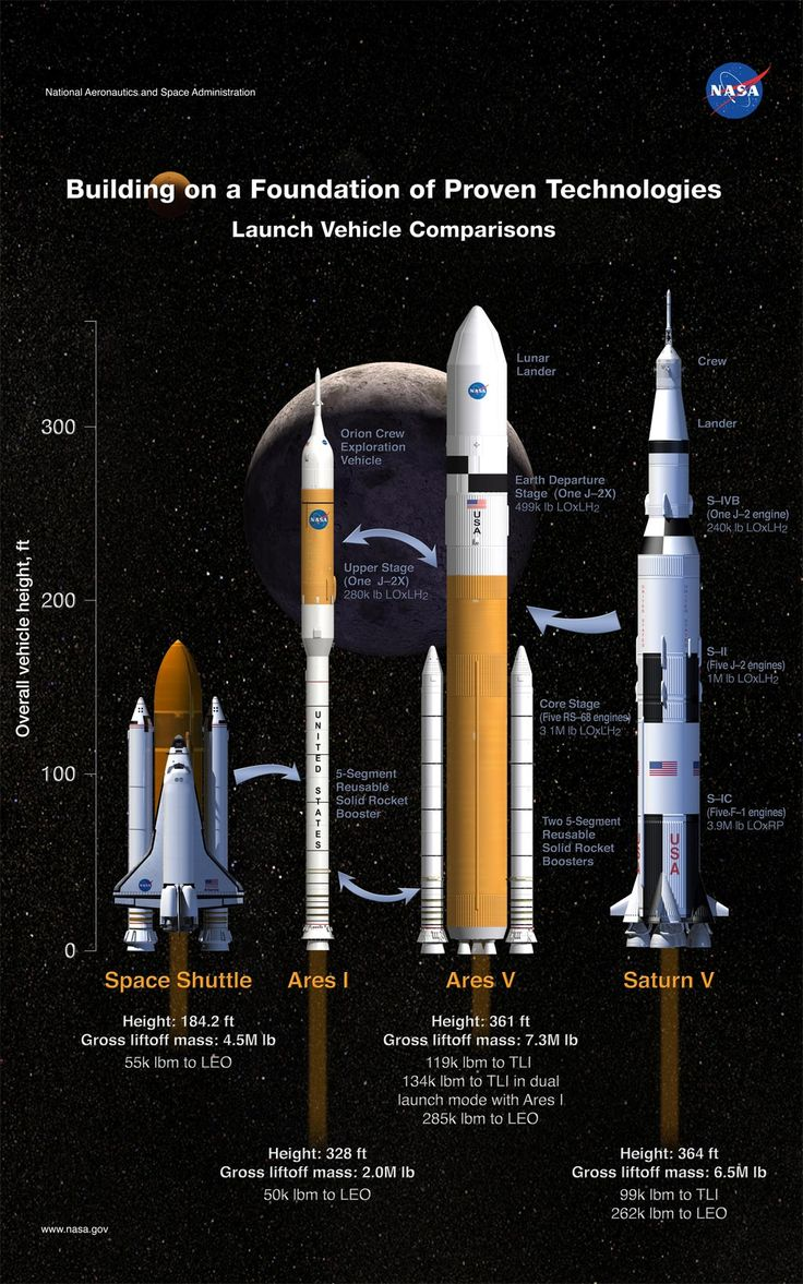 The Ares I rocket is set for initial launch in 2015 as part of the Constellation program. Initial missions will lift the Orion crew exploration vehicle with its four to six crew members and cargo payloads to the International Space Station. Later lunar missions and eventual trips to Mars are planned.