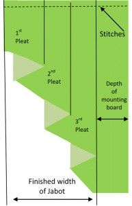 Pleating the Jabot or cascade curtain.  Including chart of different cascade styles.  Swag & Cascade - Anatomy @  http://www.decsignco.com/sub.asp?page={9C18B1E8-4675-43B5-AB73-46458B74FAFF}&subpage={27867D54-43F2-4BEB-9DBE-E52D63089CAF}