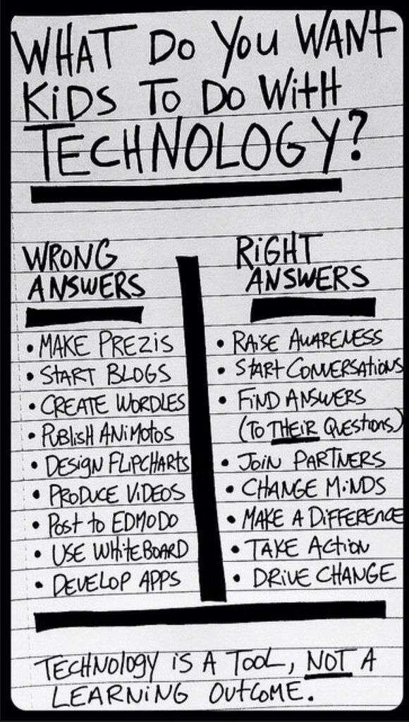 As adults who grew up without technology we need to shift our thinking about technology in our classrooms -- Technology is a tool -- NOT a learning outcome.