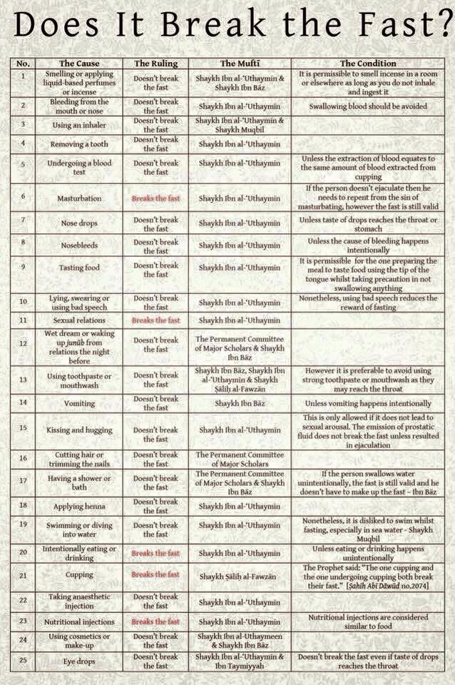 list of things that might break a fast  ISLAMICS  Tips