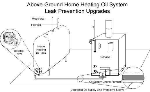 Homeowner Oil Heating System Upgrade and Insurance Law #on #line #home #insurance http://cars.nef2.com/homeowner-oil-heating-system-upgrade-and-insurance-law-on-line-home-insurance/  # Homeowner Oil Heating System Upgrade and Insurance Law Introduction This fact sheet contains important information for those who heat their homes with oil. By September 30, 2011, you must upgrade your home heating system equipment to prevent leaks from tanks and pipes that connect to your furnace. By making a…