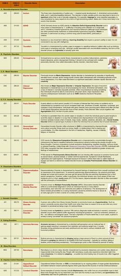 dsm 5 dsm iv tr comparison table pdf