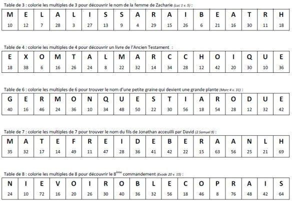 25 best ideas about histoires bibliques sur pinterest for Reviser les tables