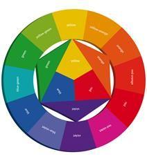 1000 id es sur le th me cercle chromatique sur pinterest - Palette chromatique des couleurs ...