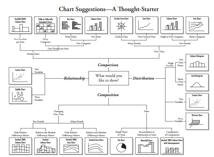 Chart Suggestions, taken from the Tableau Learning Path, by Kunal Jain for Analytics Vidhya, 2015.7.19