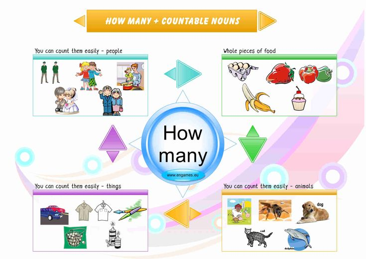 How many mind map