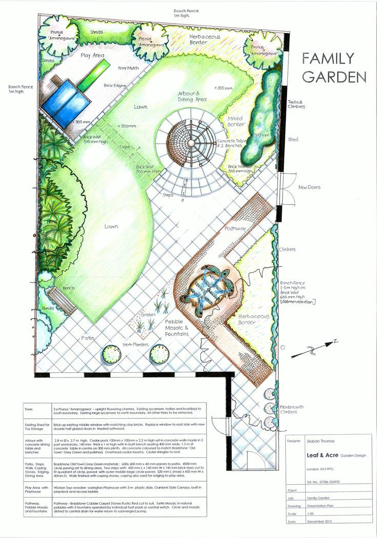 291 best images about insp on pinterest gardens family for Create a garden plan