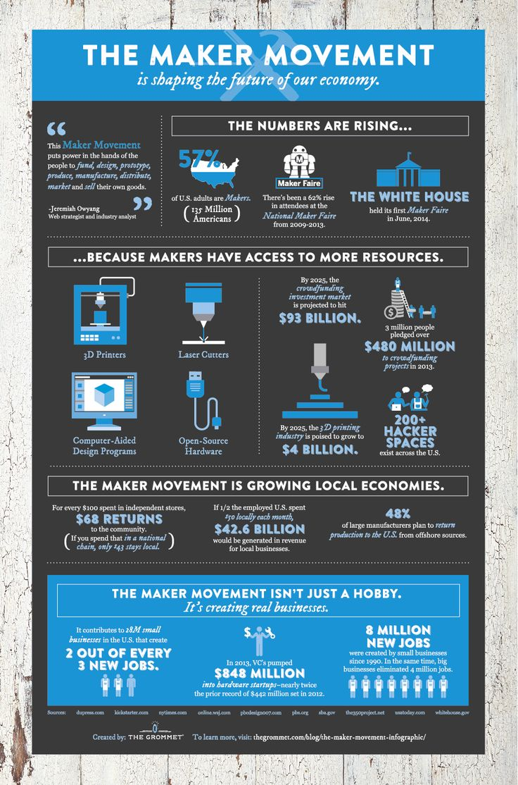 Poster design maker - The Maker Movement Our Future Economy An Infographic