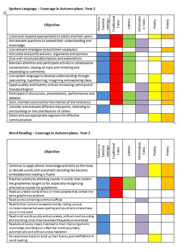 Long term format for the new curriculum - genres, objectives, spelling, SPAG; to be used for weekly planning Y1 - Y6