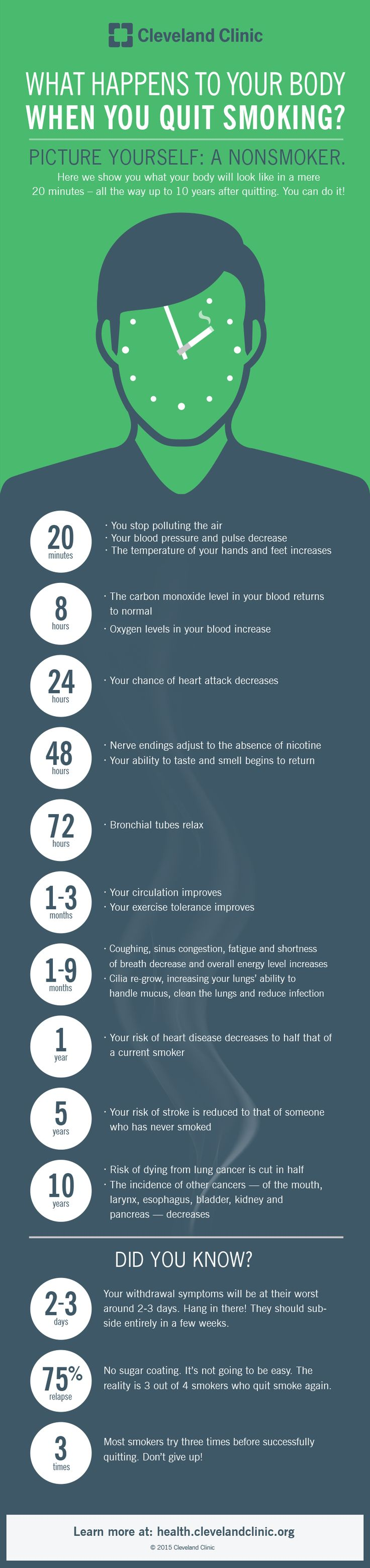 best smoking cessation ideas tips for quitting what happens to your body when you quit smoking infographic