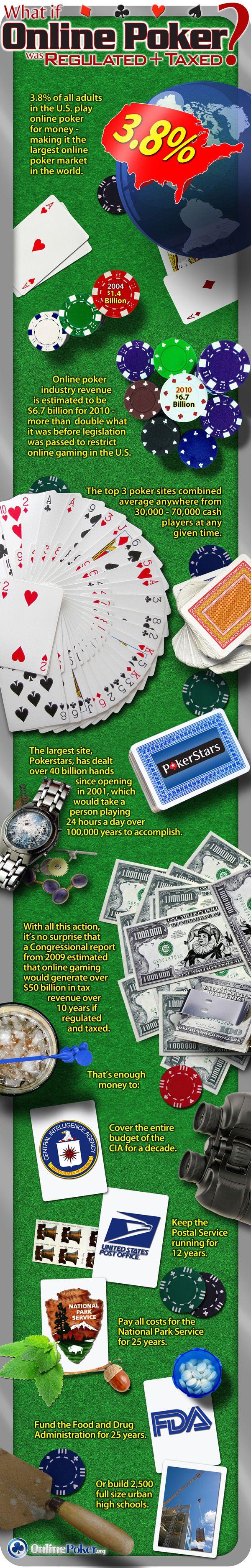 Casino Poker Rules And Regulations