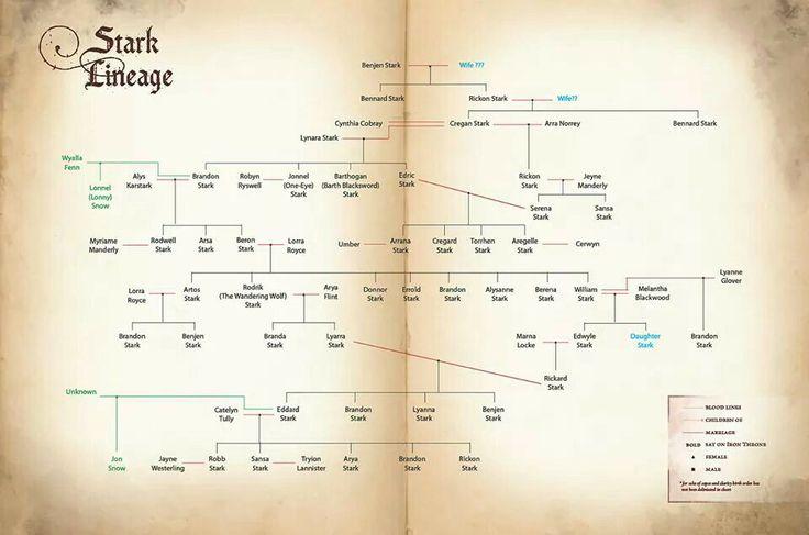 House Stark family tree.