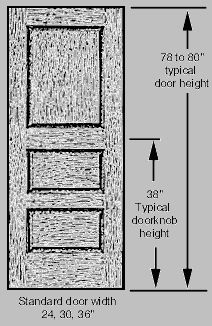 this page contains some ternimology and standard rules for stair and door dimensions