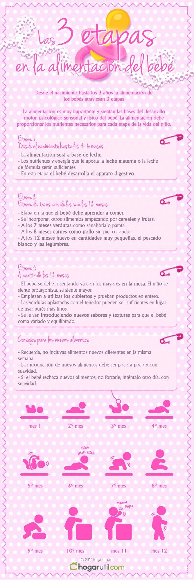 Infografía con las 3 etapas en la alimentación del bebé #infografia #maternidad #alimentacionbebe #bebe