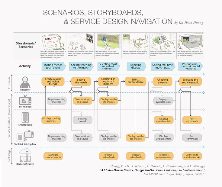 Integration of scenarios, storyboard, and service system navigation for service…