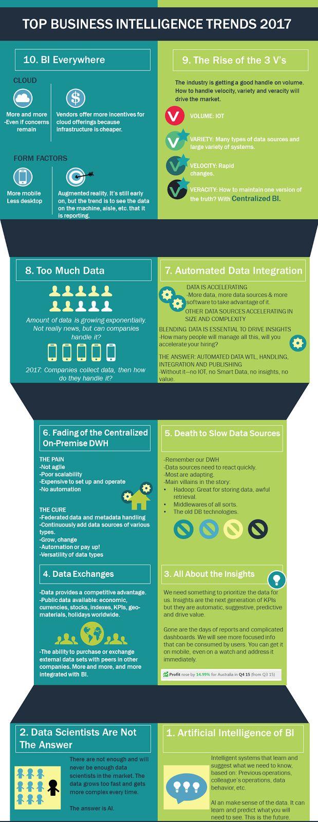 Main trends in Business Intelligence in 2017 ~ Todo BI: Business Intelligence, Open Source, Big Data y mucho más...