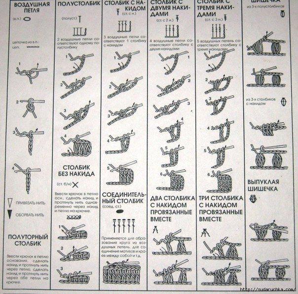 Обозначения в схемах по вязанию крючком
