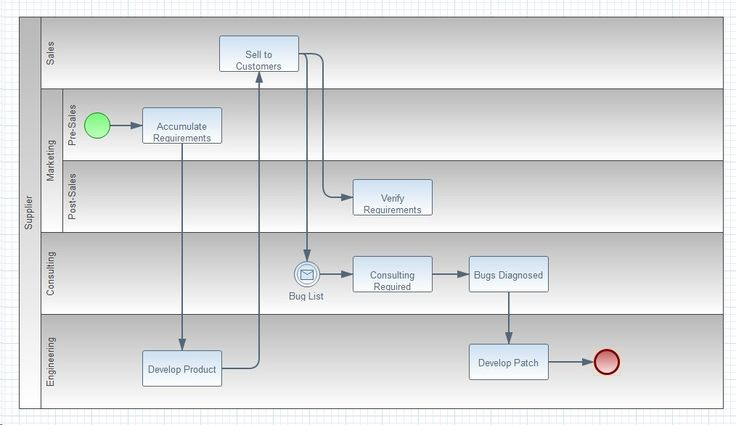 14 best Visio images on Pinterest   Flowchart, Microsoft visio and ...