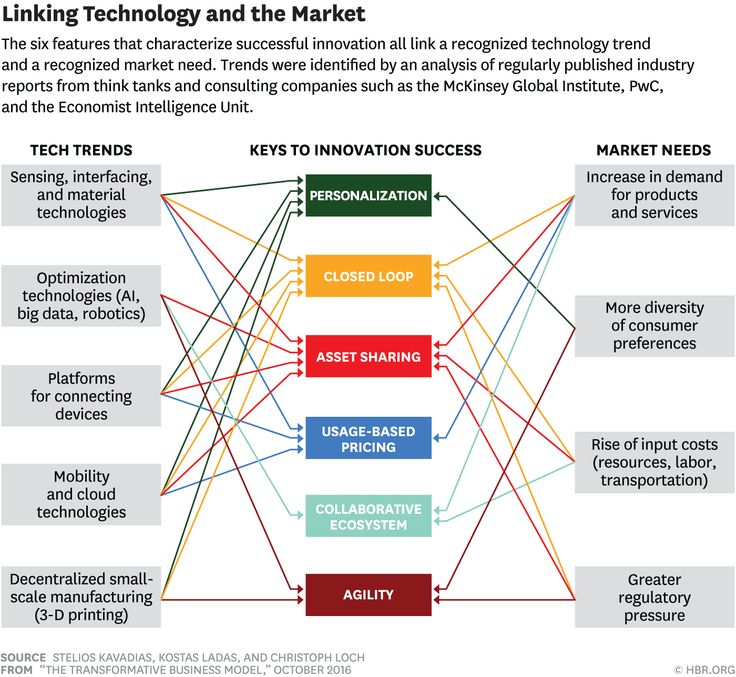 The 6 Elements of Truly Transformative Business Models - Linking Technology and the Market