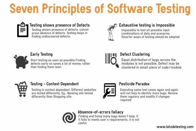 Software Testing principles