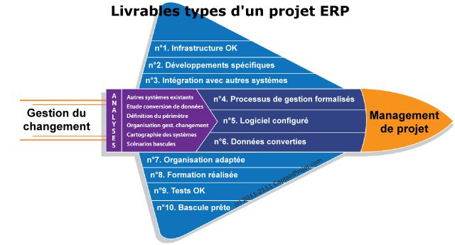 impacts of enterprise resource planning erp Enterprise resource planning investment in enterprise resource planning: business impact and productivity measures.