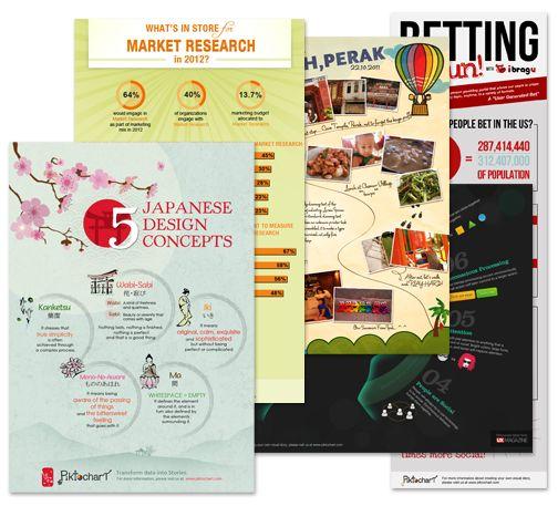 Cómo crear infografias sin saber diseño gráfico.
