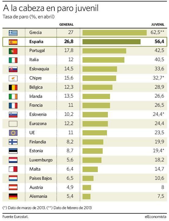 Infografía de paro juvenil en Europa, con España a la cabeza, vía El Economista