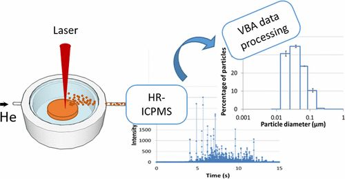 Direct Online Determination of Laser-Induced Particle Size Distribution by ICPMS