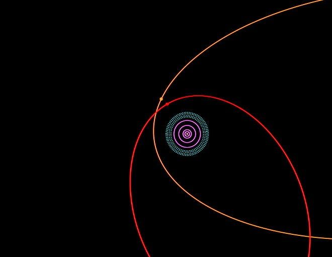 Astronomers have discovered a new distant dwarf planet, 2012 VP 113, that is the most distant known object in our solar system. It is part of the inner Oort Cloud with its closest point to the Sun in its elliptical orbit being about 80 AU (80 times the Earth-Sun distance - AU = astronomical unit). The object's orbit is perturbed enough to suggest the existence of a further, large planet-sized massive body