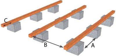 25 best ideas about pose terrasse bois on pinterest for Realiser une terrasse