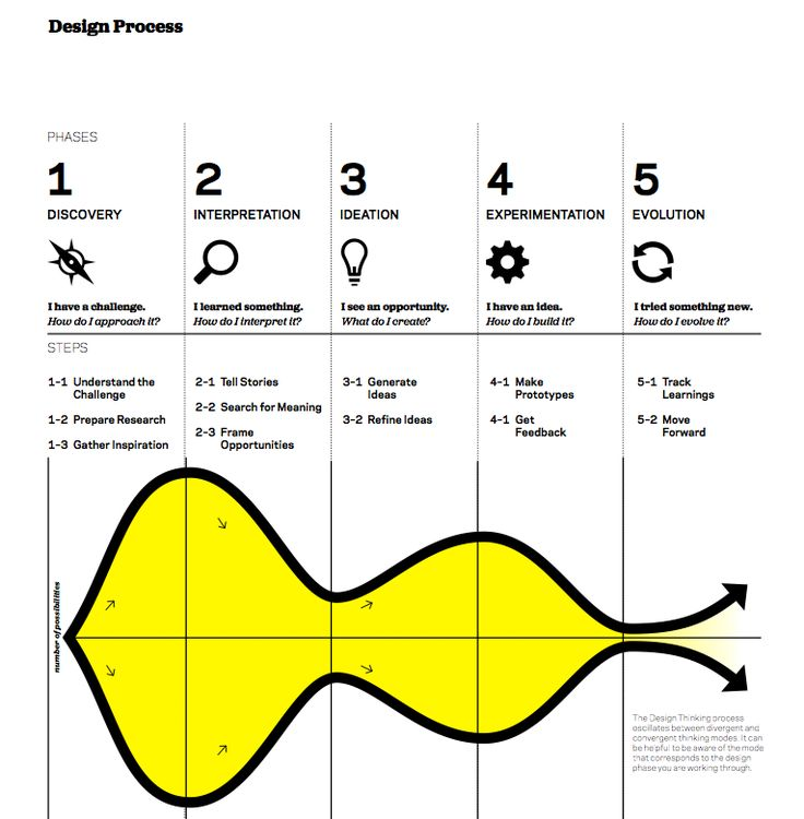 design thinking ideo - Google zoeken